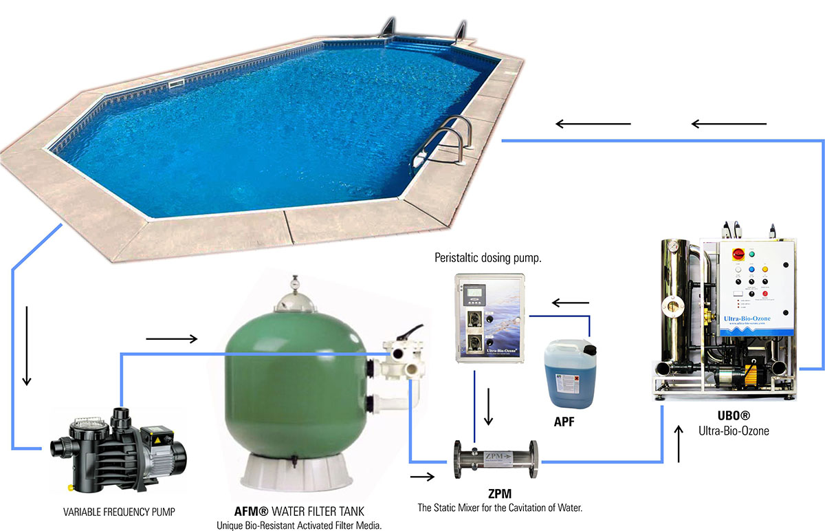Swimming Pool Solutions - NO CHLORINE - WaterTH.com